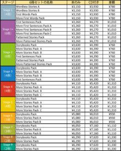 オックスフォードリーディングツリーORT価格表