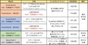 オックスフォードリーディングツリーORT日本語ガイドパック一覧表