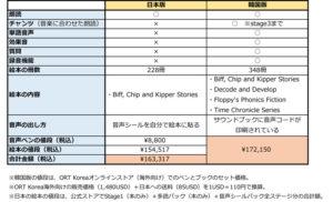 オックスフォードリーディングツリーORTの音声ペンの日本版と韓国版の比較表