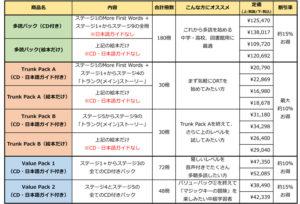 オックスフォードリーディングツリーORT日本限定スペシャルパック一覧表