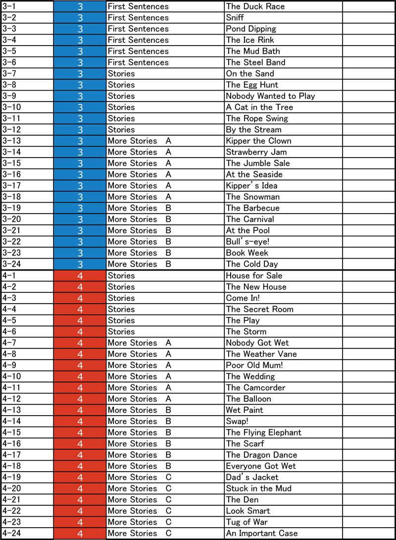 オックスフォードリーディングツリーORT中国廉価版サウンドブックリスト